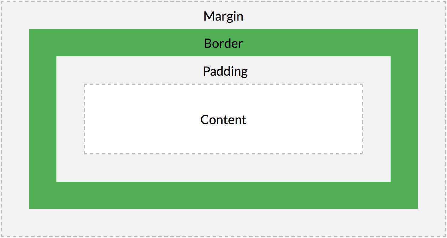 Explain margin and padding