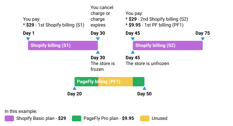 Unfreezing before PageFly billing cycles ends
