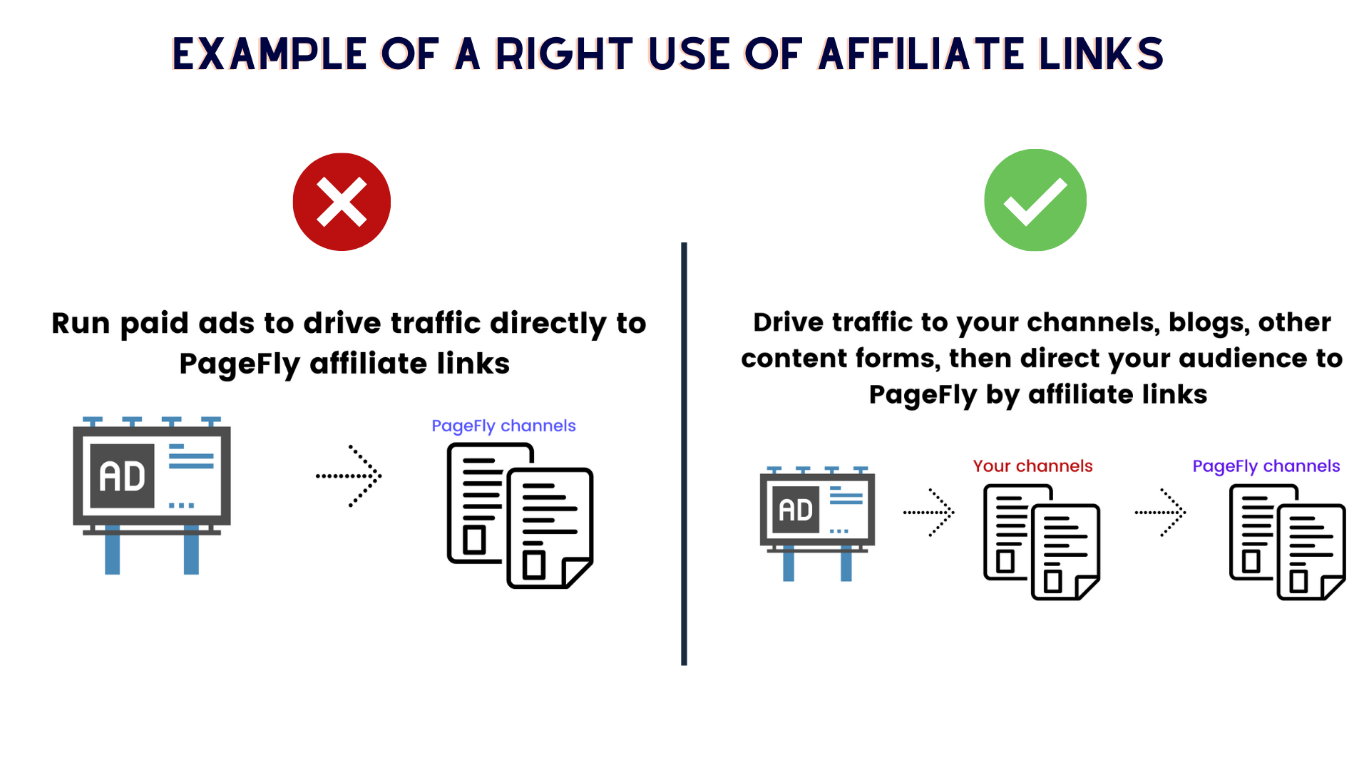 how to use PageFly affiliate links